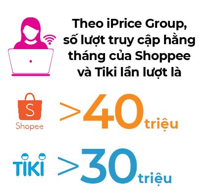 Số lượt truy cập hằng tháng của Shoppee và Tiki theo iPrice Group