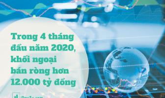 Trong 4 tháng đầu năm 2020, khối ngoại bán ròng hơn 12.000 tỷ đồng