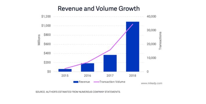 Tăng trưởng doanh thu và số lượng giao dịch của Compass từ 2015 - 2018.