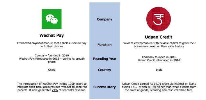 Các ví dụ về các non-fintech startups giải quyết các ngành khác nhau bao gồm Wechat Pay, Udaan Credit, Shopify Capital, Grab Financial, Uber Insurance.