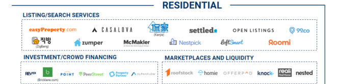 EARLY-STAGE REAL ESTATE TECH MARKET MAP Companies receiving early-stage financing