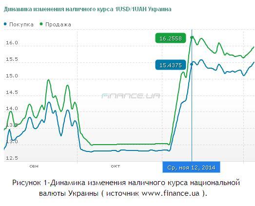 Динамика изменения наличного курса национальной валюты Украины ноябрь