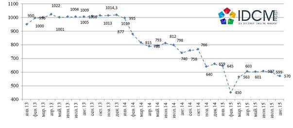 Динамика средневзвешенной стоимости на рынке первичного жилья январь 2013 – август 2015 г.