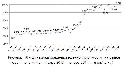 Динамика средневзвешенной стоимости  на рынке первичного жилья январь 2013 – ноябрь 2014 г. (грн.кв.м.)