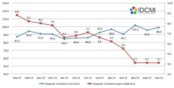Динамика средней цены предложения офисной недвижимости на  сегменте аренды по Харькову апрель 2014 – апрель 2015 года
