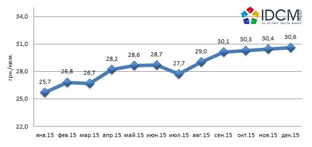 Динамика средней цены предложения складской недвижимости Харькова за 2015 год.