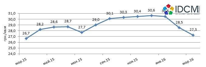 Динамика средней цены предложения складской недвижимости Харькова март 2015-март 2016 года.