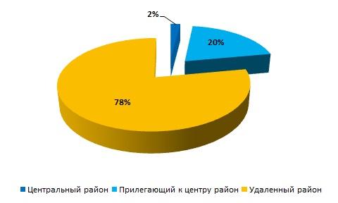 Доля предложения по количеству на сегменте аренды складской недвижимости в зависимости от удалённости районов  города Харькова в 1 кв. 2015 года