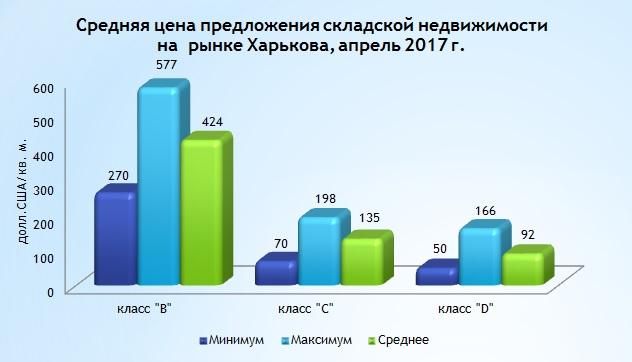 Обзор рынка складской недвижимости Харькова, апрель 2017 года