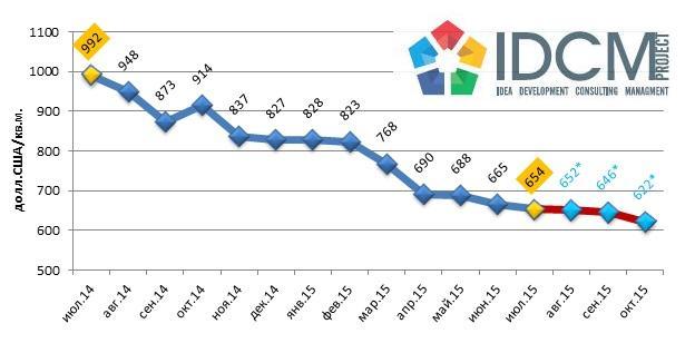 Прогноз средней цены предложения 1 квадратного метра жилья на вторичном рынке Харькова август 2014 – октябрь 2015 года
