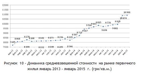 Динамика средневзвешенной стоимости  на рынке первичного жилья январь 2013 – январь 2015  г. (грн-кв.м.)
