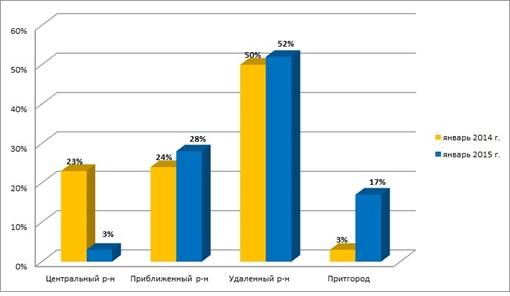 Рис. 4 - Структура спроса  в зависимости от месторасположения по районам на 01.01.2014 года и 01.01.2015 года, кв.м.