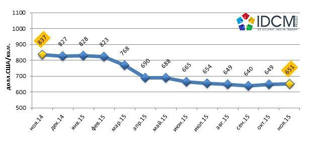 Средняя цена предложения на вторичном рынке жилья Харькова ноябрь 2014 – ноябрь 2015 года