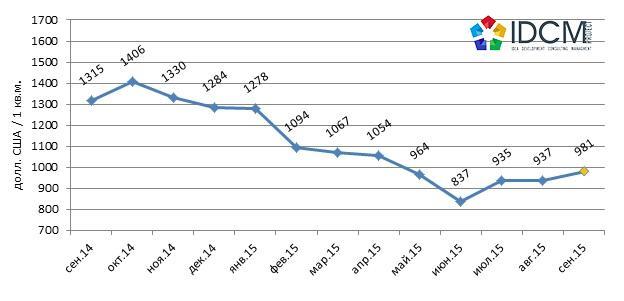 Средняя цена предложения продажи 1 кв.м в долл.США торговой недвижимости города Харькова сентябрь 2014 – сентябрь 2015 года