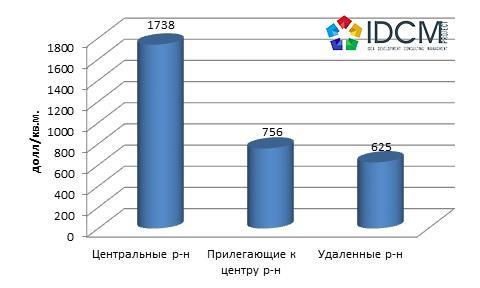 Средняя цена предложения 1 кв.м. в долл.США торговой недвижимости, в зависимости от удаленности по Харькову в сентябре 2015 года.