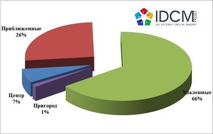 Структура спроса  в зависимости от месторасположения июнь 2015 год