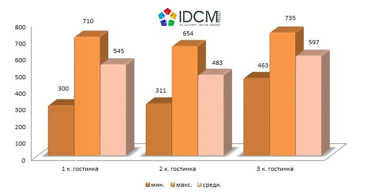 Цена предложения вторичного жилья на сегменте квартир гостиничного типа города Харькова в зависимости от количества комнат 1 кв. 2015 года в долл.США/кв.м.