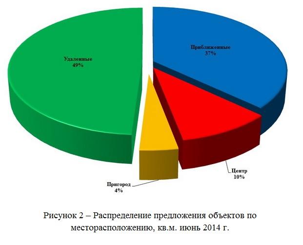 Первичное жилье июнь 2014 г.