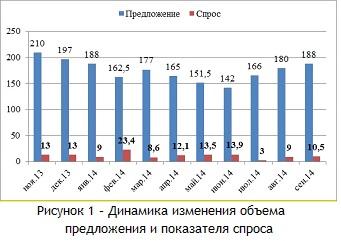 Динамика изменения объема предложения и показателя спроса в сентябре 2014