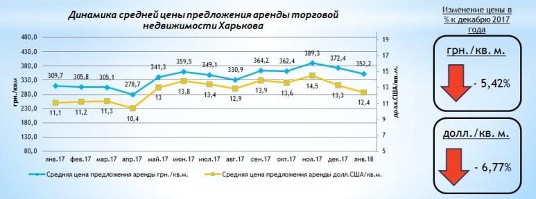 Обзор рынка аренды торговой недвижимости Харькова, январь 2018 года