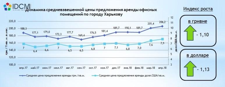 Стоимость аренды офисов по Харькову в апреле 2018 года