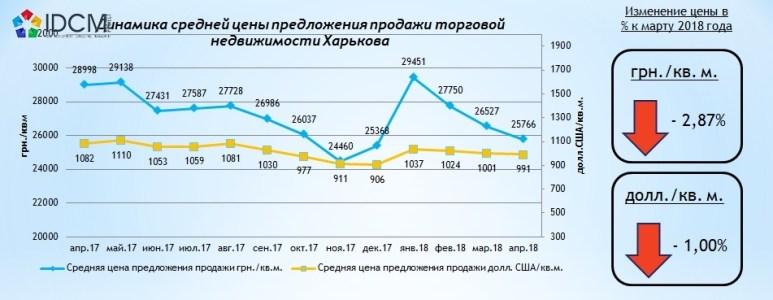 Средняя цена продажи торговых помещений в апреле 2018 года