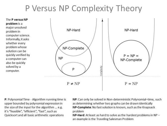 P versus NP Problem