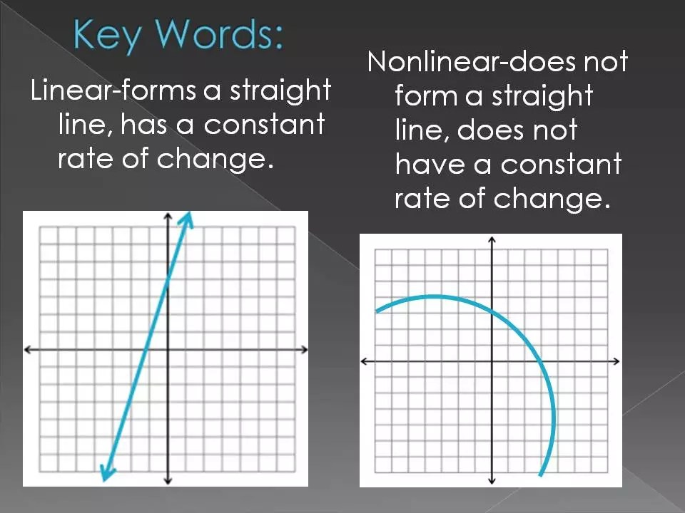 Using discovery labs to get students thinking more deeply about math concepts. Great way to get students introduced to concepts like linear and nonlinear functions.