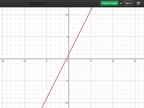 Teaching Linear Versus Nonlinear Functions Through Discovery Idea