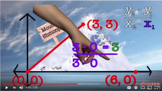 Check out this funny introductory video from shmoop on identifying slope. Great for the flipped classroom. Read more about this and 10 other activities to help students understand & practice slope.