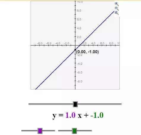 Comparing functions with this slope slider helps students SEE what happens when the slope & y-intercept change. Check out all 10 comparing functions activities, including FREE practice activity download.