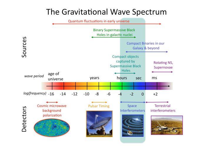 The_Gravitational_wave_spectrum_Sources_and_Detectors