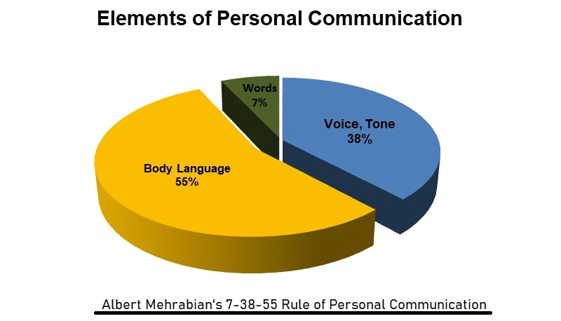 Pie Diagram on Body Language in Nonverbal Communication