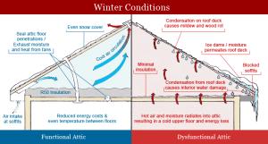 attic insulation diagram positives ventilation
