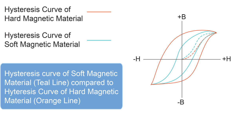 ideal knowledge base explain Magnetic Permeability