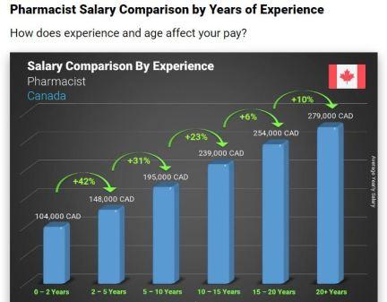 pharmacist in canada salary