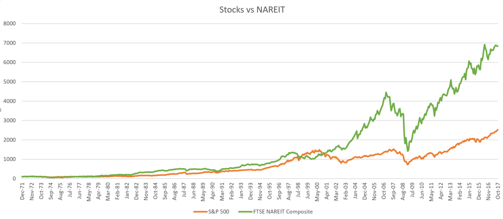 stocks vs real estate