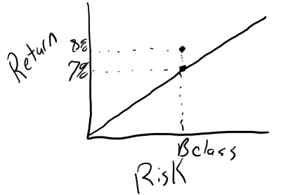 risk and returns real estate