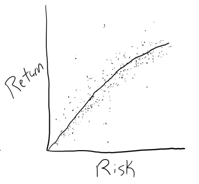 graphing risk and return