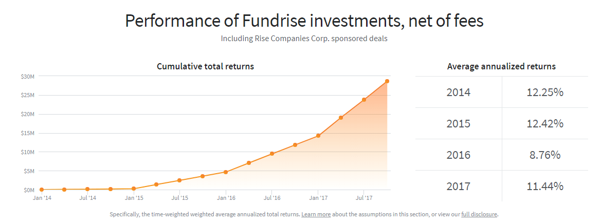 investing 100k in Fundrise Returns