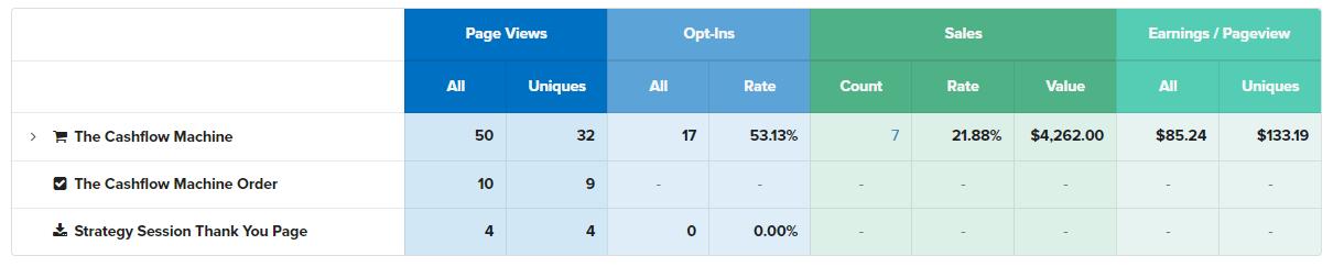 clickfunnels tracking stats