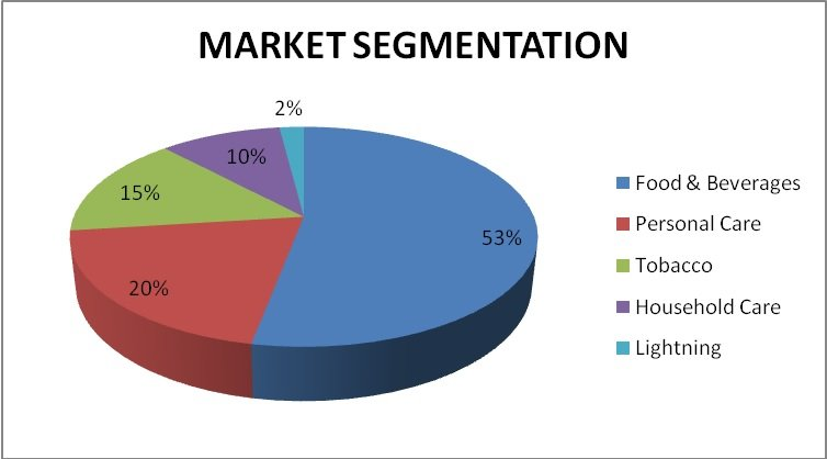 analysis of market segmentation by nestle india Nestle has done well to adding its customers loyalty operating as a market competitor's in its industryit has segmented the market based on certain clustered preferencesdeploying multi-stage segmentation approach to meet individual requirements of the customers.