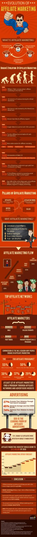 Affiliate Marketing Infographics