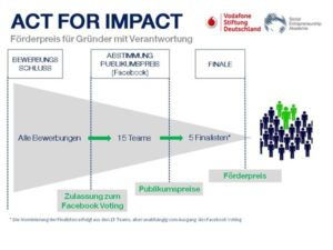 Act for Impact 2014 Ablauf