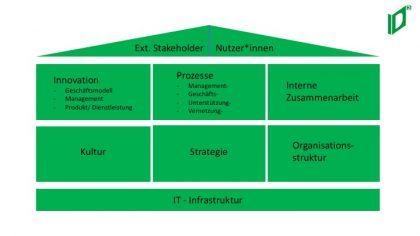 Arbeit an der Digitalstrategie