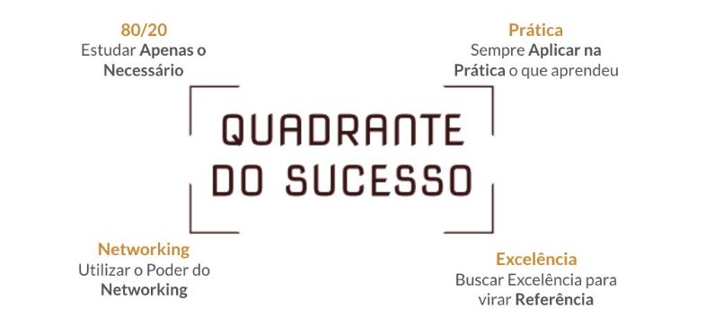 quadrante sucesso
