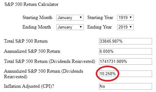 randamente S&P 500 pe 100 ani
