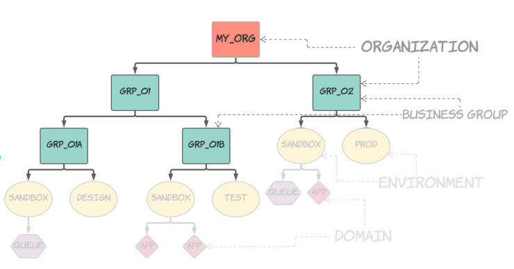 Diagram of a Mulesoft Cloudhub organisational chart, showing a parent organisation with several sub organisations, which contain environments containing apps and queues