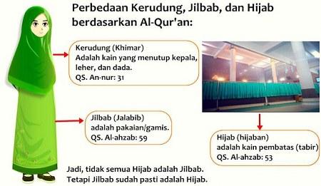 Perbedaan Antara Hijab dan Jilbab