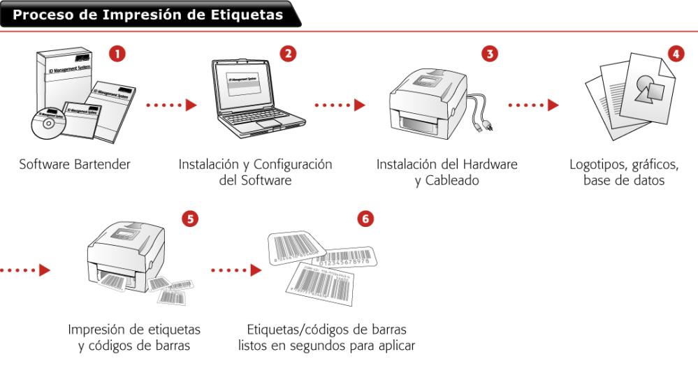 5-PROCESO-DE-IMPRESION-DE-CODIGOS-DE-BARRAS